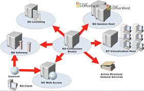 What exactly is virtual desktop infrastructure